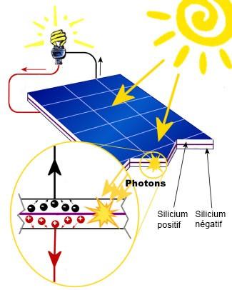 Panneaux photovolta ques - Comment fonctionne les panneaux solaires ...